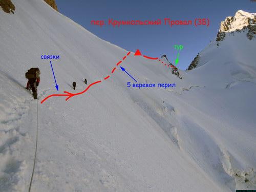 Крумкольский провал, перевал