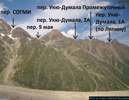 Укю-Думала, перевал